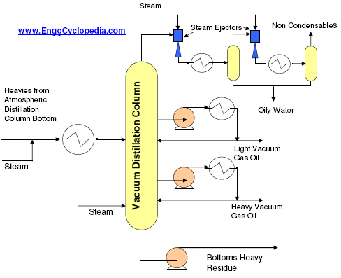 Vacuum Distillation Unit Enggcyclopedia