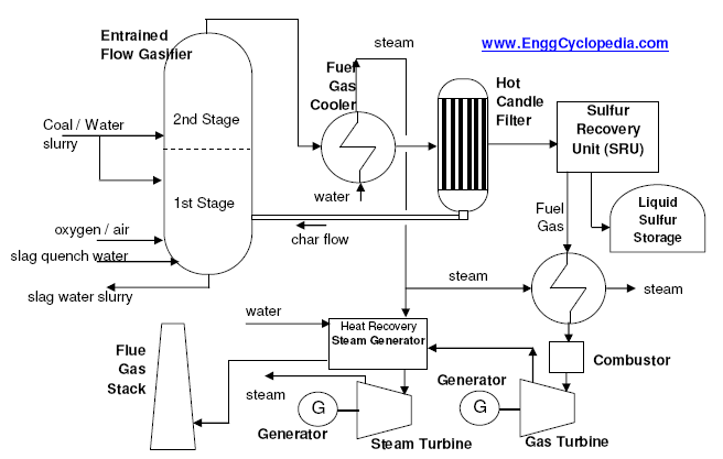 Typical Process Flow Diagram Of Igcc Plant Enggcyclopedia