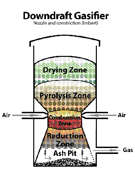 Downdraft or Co-Current Gasifier
