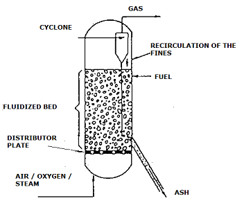 Fluidized Bed Gasifier