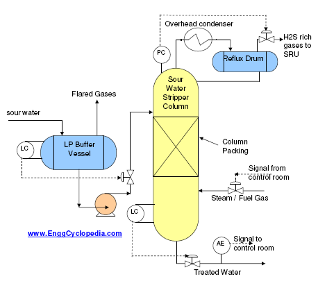 Typical PFD for Sour Water Stripper Column - EnggCyclopedia