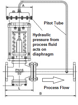 Self Actuated Pressure Control Valves Enggcyclopedia