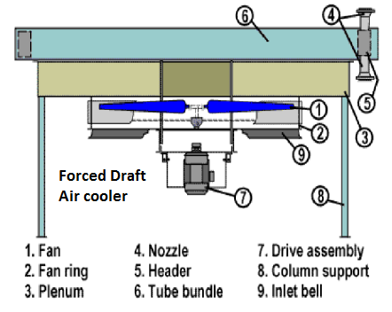 Air coolers enggcyclopedia for Types of forced air heating systems