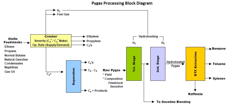 Typical Process Flow Diagram (PFD) - Pygas Processing