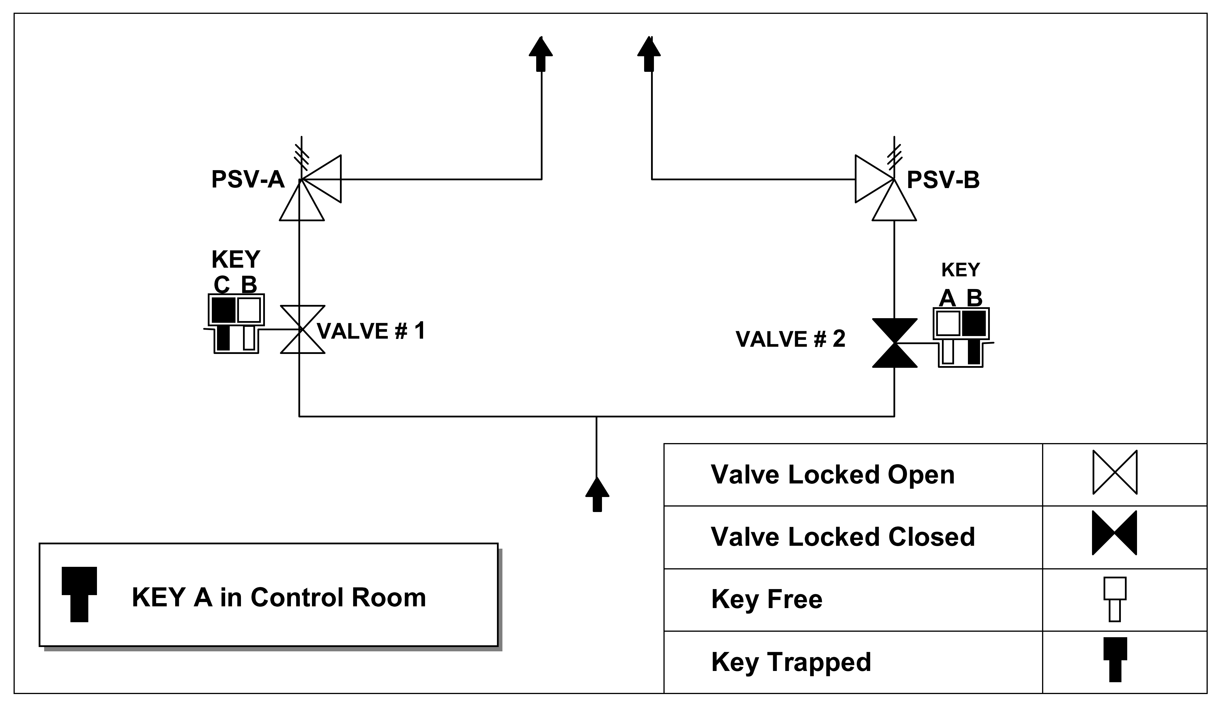 Valve Interlock System Enggcyclopedia