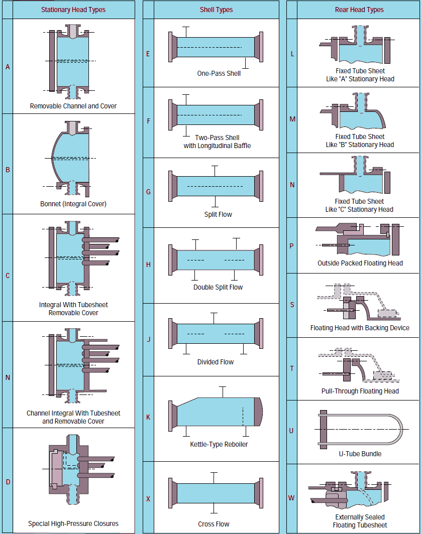 Diagram  Heat Exchanger Parts Diagram Full Version Hd