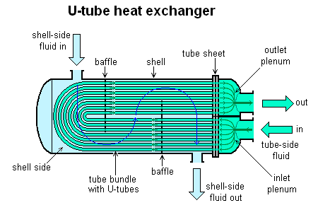 important parts of a shell and tube exchanger