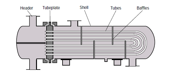 By Photo Congress || Heat Exchanger Design Calculations